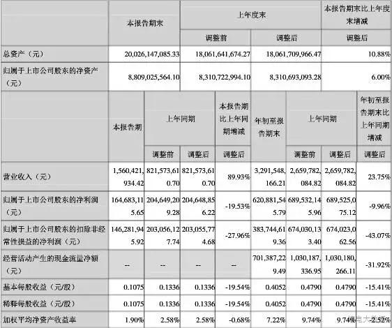 六家材料企业三季度财报盘点 多氟多净利暴降近半!