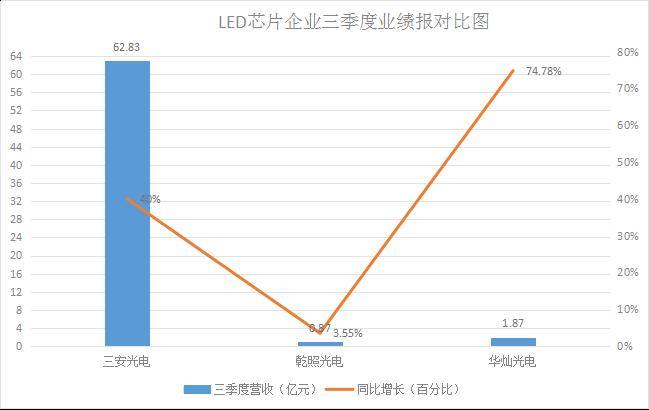 LED企业前三季度财报抢先看,战绩折射行业大动向