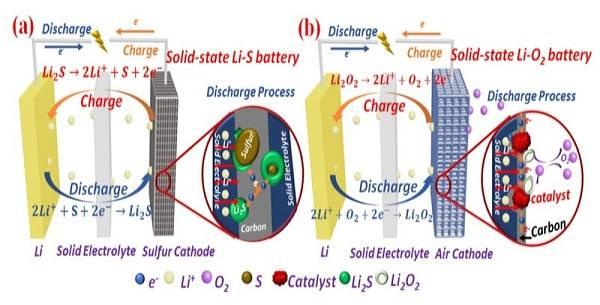 Solid State Battery >> 固态锂空气电池/固态锂硫电池等二次电池研究进展 - OFweek锂电网