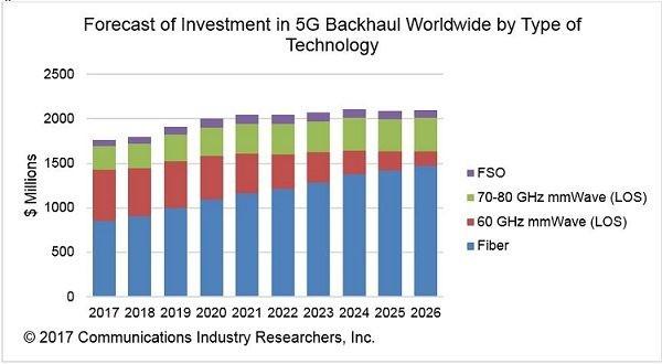 5G回程将成为光通信领域下一个增长点