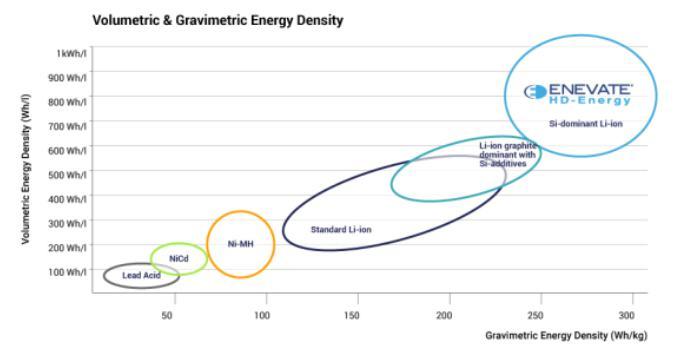 阳极膜+HD-Energy技术 Enevate发布电动车快充方案