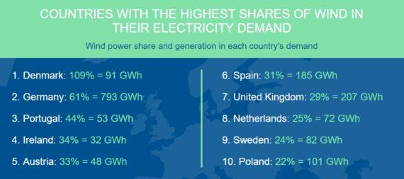 24.6%:欧盟风力发电占供电比例创新高