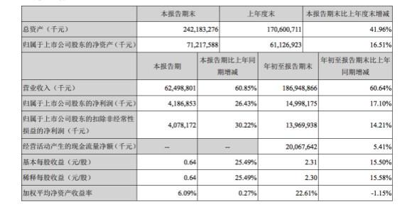 家电企业发布三季财报:三巨头差距可不小