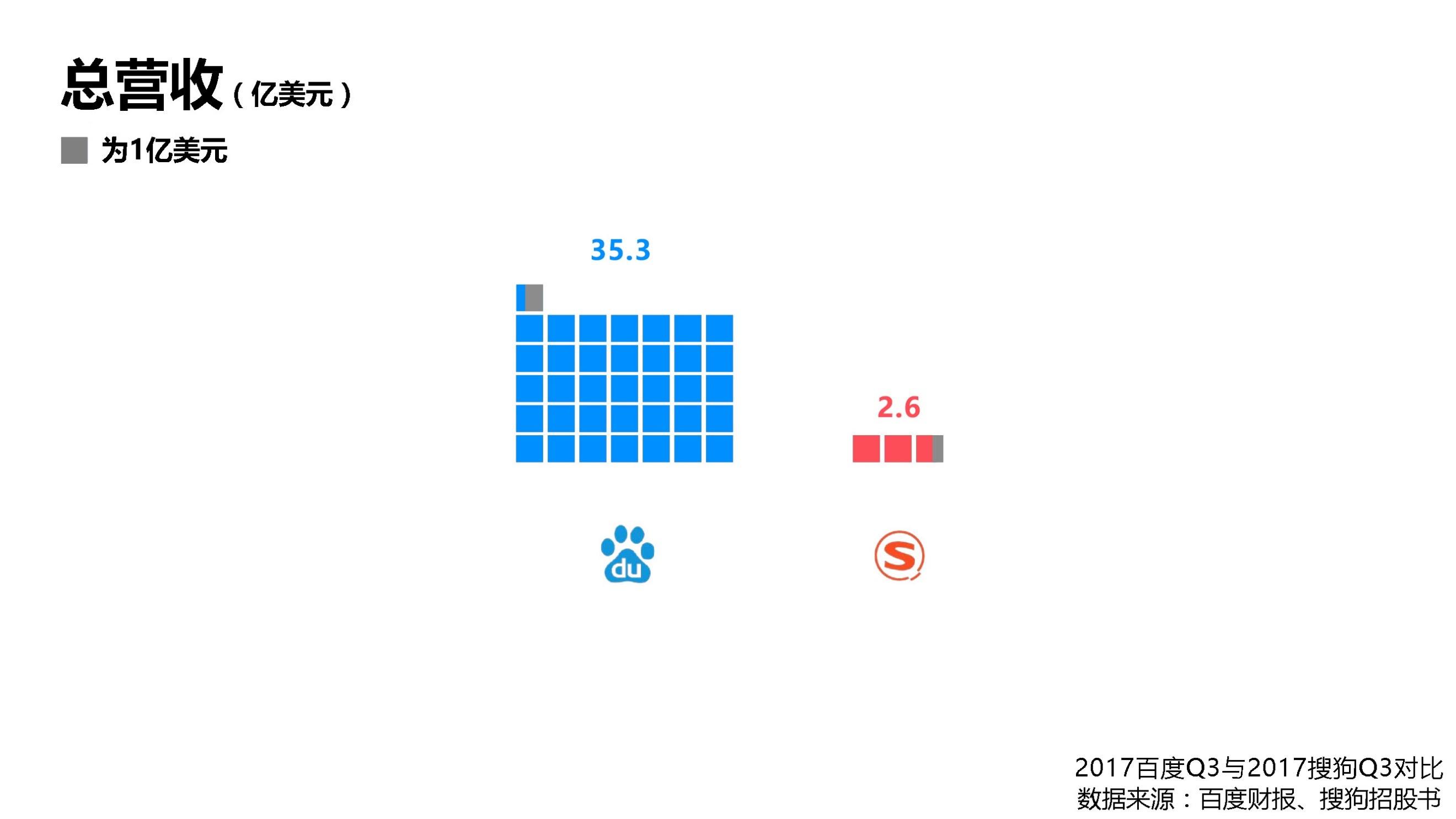 AI为搜狗IPO加分 能否PK百度上演后来者居上?