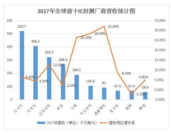"""全球IC封测产业喜迎""""春天"""" 谁才是大赢家?"""