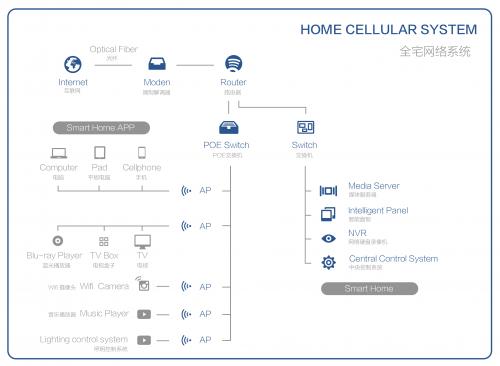 高端家居市场对无线网络应用的需求及趋势