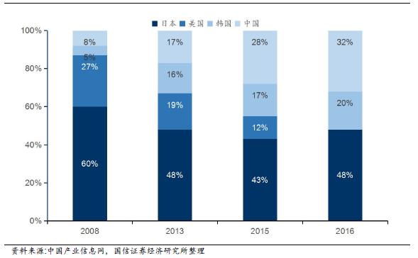 机构预测:2020年中国隔膜在全球市场占比超过60% 2020年产能将达到100亿平米
