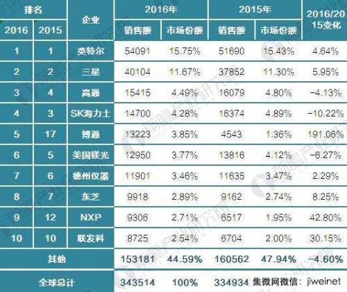 2017年全球芯片市场与竞争格局分析