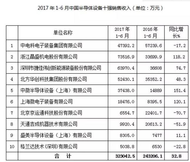 数据说话丨2017年国产半导体设备行业深度分析