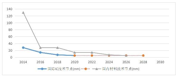 电子气体空缺巨大 远远满足不了市场需求