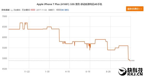 iPhoneX上市后 iPhone7进一步降价!