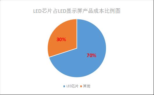 LED芯片供不应求 行业扩产潮将再次席卷而来!