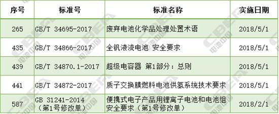 国家工信部、国家标准委等近期公示电池行业标准一览