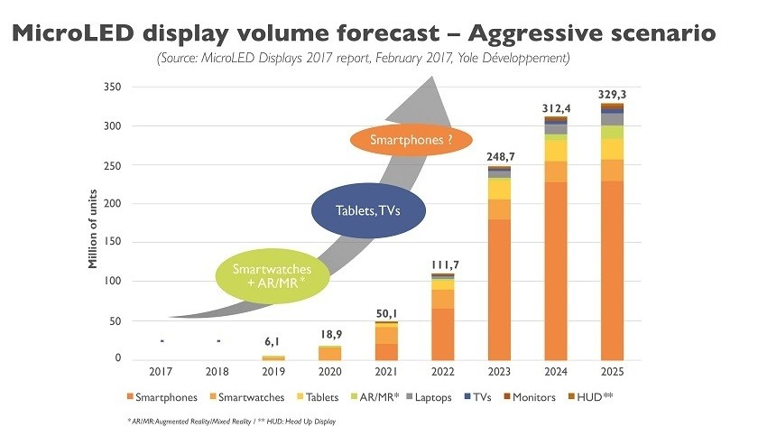 未来能与OLED相抗衡的屏幕——Micro LED