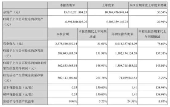 大族激光第三季财报同比增长81.01% 大收益伴随大支出