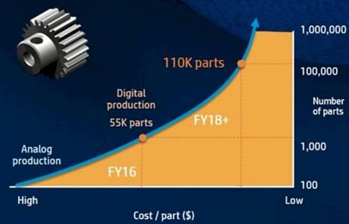 惠普宣布推出更快的3D 4210系统和3种新材料