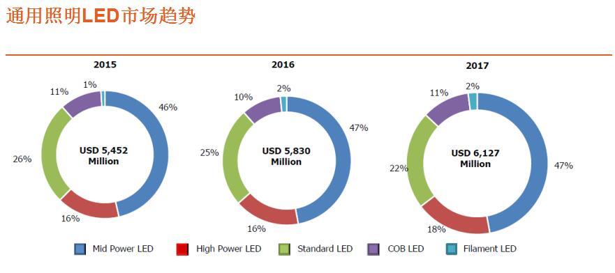 欧司朗冯耀军:LED技术进展及灯丝LED的市场和应用