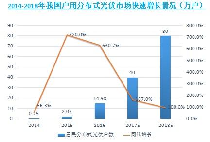中国分布式光伏投资价值及前景预测:户用市场空间达180GW