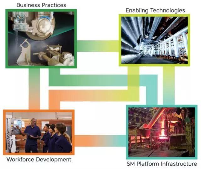 美国智能制造的路线图 美国制造创新研究院解读