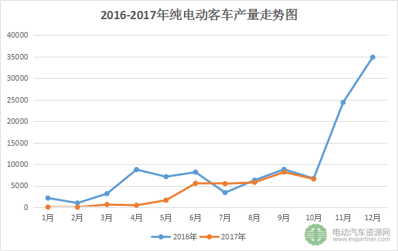 10月纯电动客车生产6568辆环比下滑 全年冲量无望