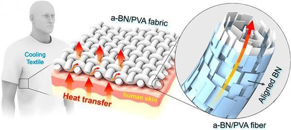 科学家们开发出一种3D打印纤维 可以让人清爽下来