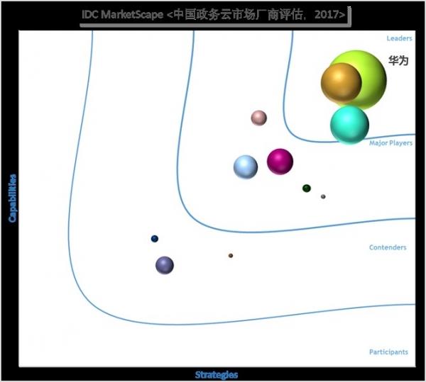 华为云稳居中国政务云第一