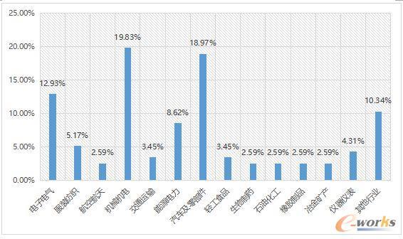 2017工业物联网应用现状调查分析报告