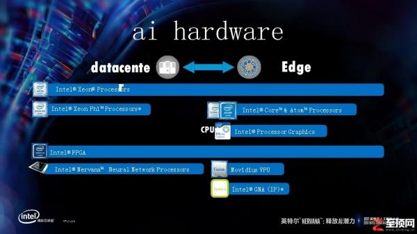 英特尔AI拓展负责人:人工智能在演进