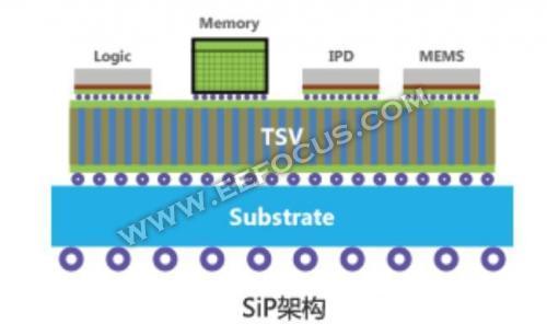 SiP封装成超越摩尔定律的要塞,日月光/安靠/长电科技谁将赢取IC封装的未来