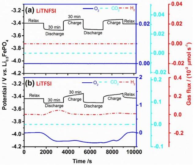 【引言】 锂空气电池,更准确地说,锂氧电池,由于其高比能量密度而受广泛关注。在过去一段时间中,研究人员把注意力主要放在正极,而较少关注锂氧电池这一特殊环境下金属锂负极的稳定性。在锂氧电池中,溶解于电解液中的氧气分子可能从正极穿梭至负极,从而加剧金属锂负极的不稳定性。因此,如何提高金属锂负极在氧气氛围中的稳定性是锂氧电池面临的大挑战,从广泛的意义上来说,也是也是锂金属负极研究的新课题。这篇推送,将介绍一种通过锂盐的设计应对这一挑战的新思路。 《先进材料》(Advanced Materials)最近刊登了来自