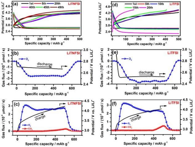 图3 在Ar (或O2)条件下LiLi电池循环性能  a)1.0 M LiTFSI TEGDME Ar b)1.0 M LiTFSI TEGDME O2 c)1.0 M LiTNFSI TEGDME Ar d)1.0 M LiTNFSI TEGDME O2 LiLi 电池循环表明无论在氧气还是氩气条件,锂金属在1.0 M LiTNFSI TEGDME中均能保持良好的循环稳定性。 图4 O2氛围下,LiLi电池循环100周后锂金属形貌  a, b, c) 新鲜锂金属 d, e, f) 1.