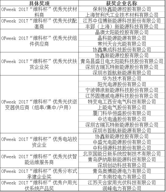 """OFweek2017'维科杯'中国高科技产业年度评选""结果揭晓"