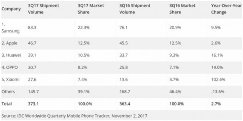 2018年手机行业发展趋势预测
