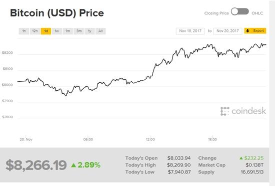 比特币再创新高,突破8000美元大关