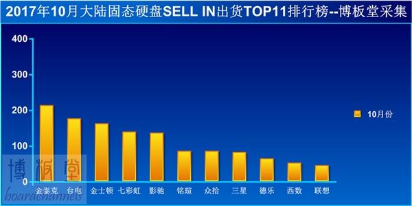 国内SSD销量排行:金泰克反超台电拿下第一