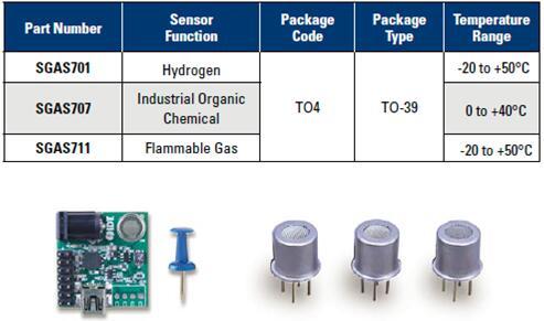 IDT推出性能和可靠性产业领先的气体传感器系列产品