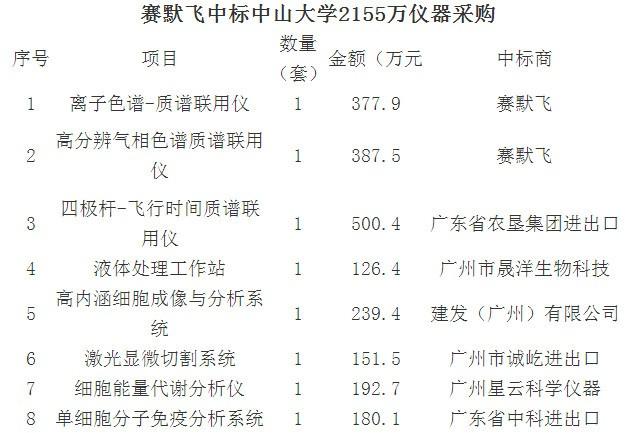中山大学2155万仪器采购大单揭晓 赛默飞等拔得头筹