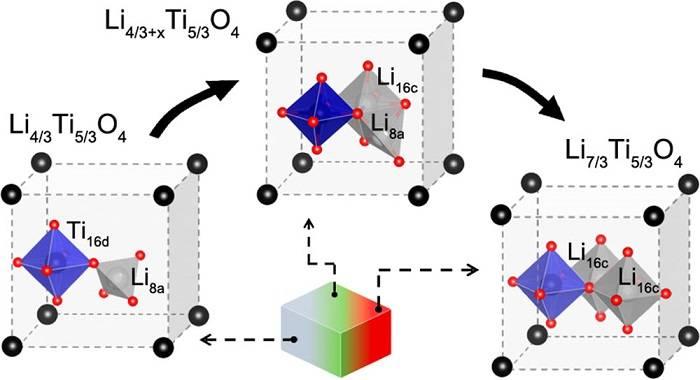 钛酸锂电化学嵌锂过程结构转变及锂离子占位变化技术解析