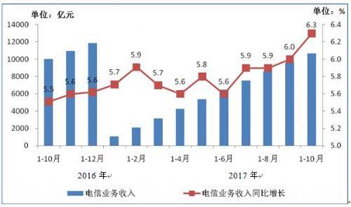 前10月我国电信业务总量完成21127亿元 同比增长68%
