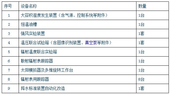 加强基础能力建设 中国气象局拟1162万采购2包仪器