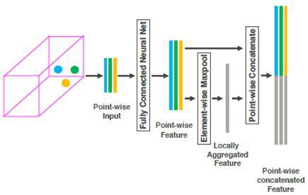 可训练的神经网络学习架构大幅提升LiDAR探测精度