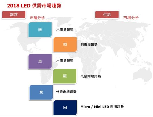 2018年全球车用LED市场展望