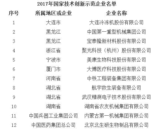 聚光科技等入选2017年国家技术创新示范企业名单