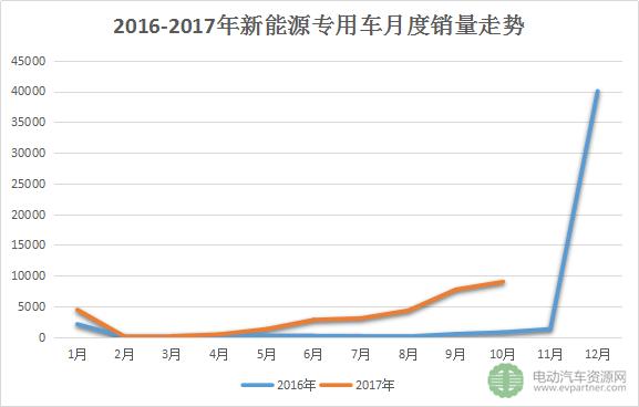 10月新能源专用车销量排名出炉 东风/新楚风/通家/瑞驰等领先