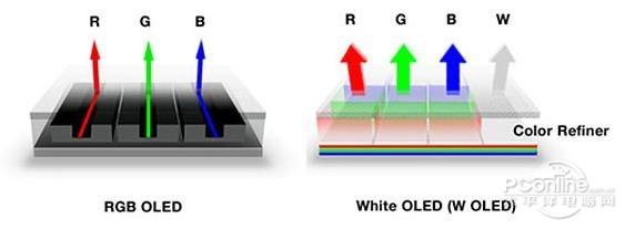 我们来到LGD坡州工厂,为你解读OLED的真实未来