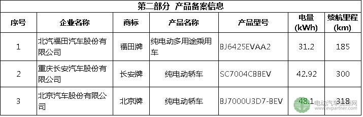北京发布第6批纯电动小客车备案目录 北汽福田/重庆长安/北汽上榜