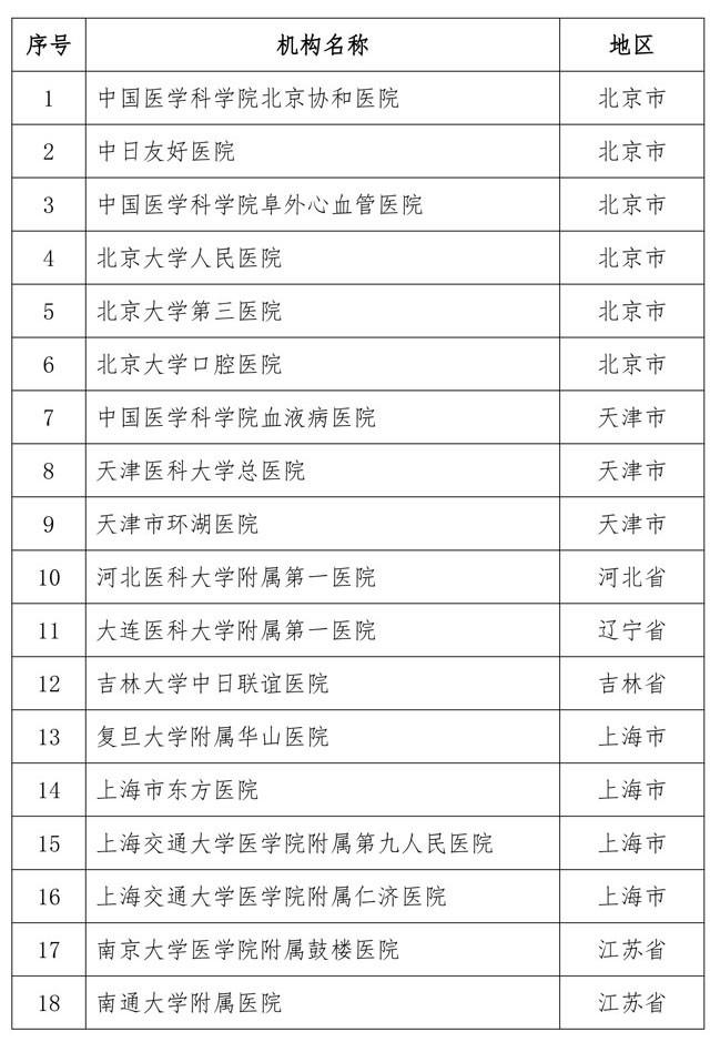 72家!第二批干细胞临床研究备案机构名单公布