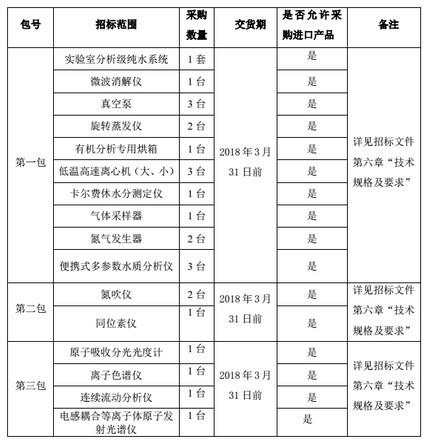 水利部1242.5万成功采购16类25套监测仪器