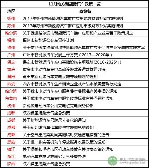 含地补/推广目标/充电服务费等 11月新增16省市发布新能源汽车政策