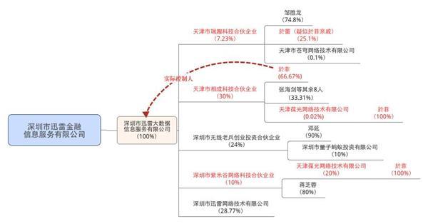 原迅雷高级副总裁於菲涉嫌利益输送:每天9亿元流量